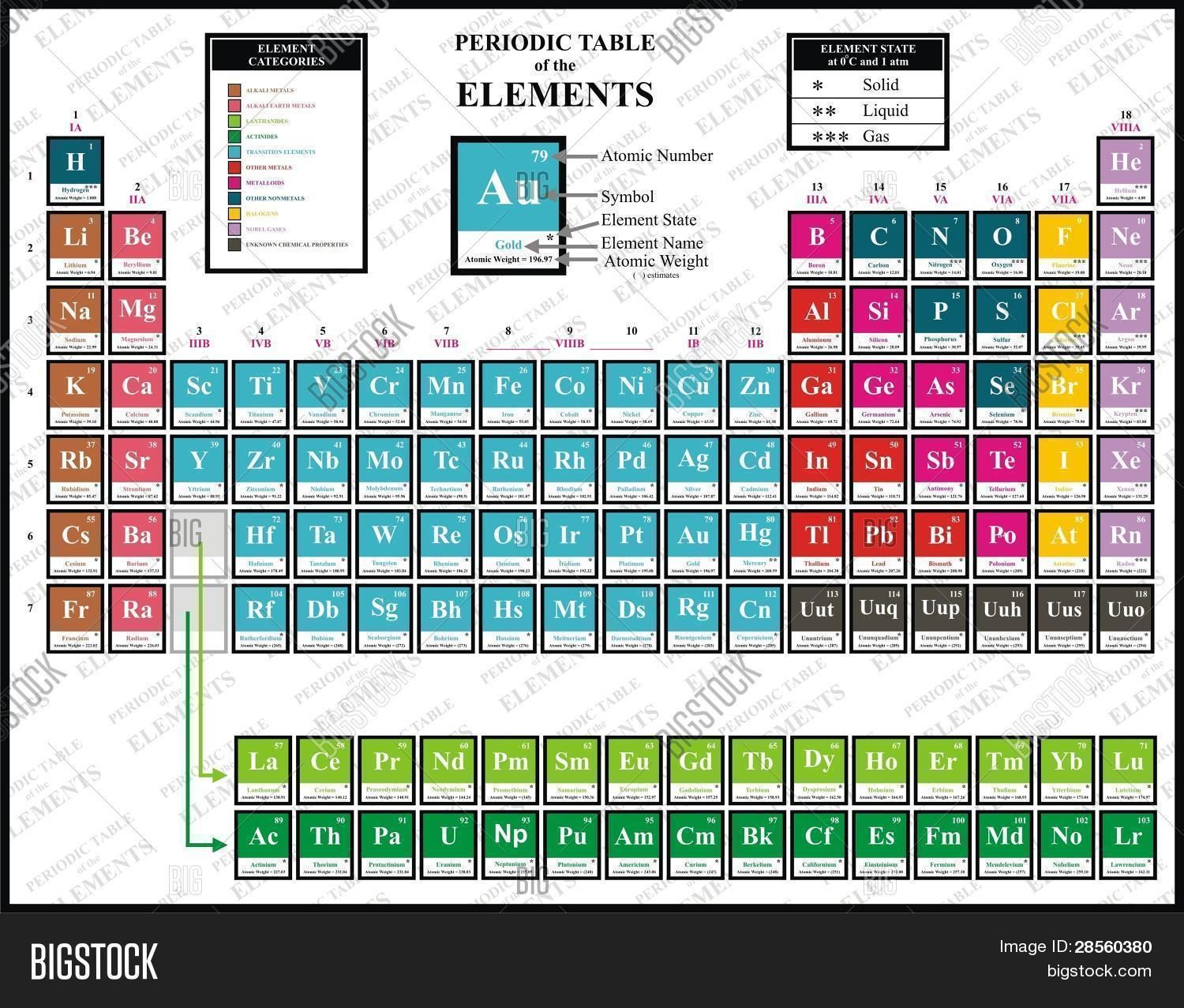 Colorful periodic table chemical image photo bigstock colorful periodic table of the chemical elements including element name atomic number atomic urtaz