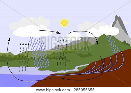 The Water Cycle In Nature. Precipitation. Water Cycle Graphic Scheme, Vector Isometric Illustration