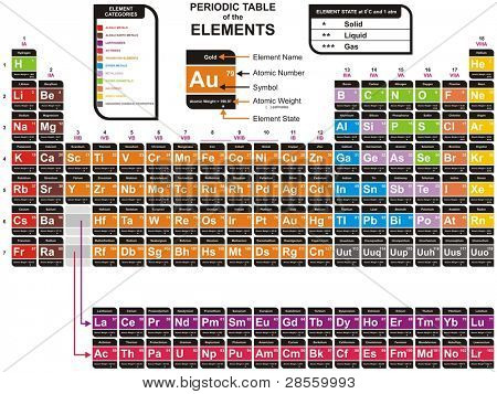 Colorful Complete Periodic Table of the Chemical Elements - including Element Name, Atomic Number, Atomic Weight, Element Symbol - Also Element Categories & Element State (Solid, liquid & gas)