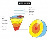 Earth Layers - Vertical Cross-Section - Including ( Inner core, outer core, lower mantle, upper mantle, crust, troposphere, stratosphere, mesosphere, thermosphere ) - Education of Geology poster