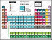 Colorful Periodic Table of the Chemical Elements - including Element Name, Atomic Number, Atomic Weight, Element Symbol - Also Element Categories & Element State (Solid, liquid & gas) poster