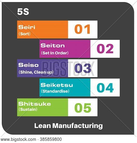 5s Lean Manufacturing Infographic Vector Drawing On Dark Background