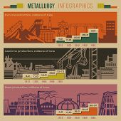 Metallurgy retro style infographic of an iron extraction production smelting with slagheaps plants factory smoking pipes industrial area buildings including graphics and notifications vector poster