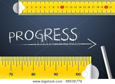 Measuring Business Progress and Improvement