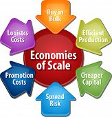 business strategy concept infographic diagram illustration of economies of scale benefits poster
