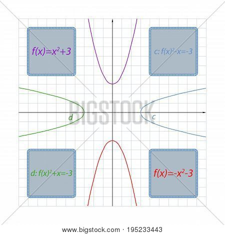 Illustration parabola formula depending on its location on the coordinate plane. Using this rule, you can easily make up any formula of a parabola on his drawing on the coordinate plane.