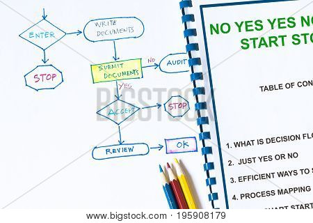 Efficient flow chart lecture concept- with information on a cover sheet
