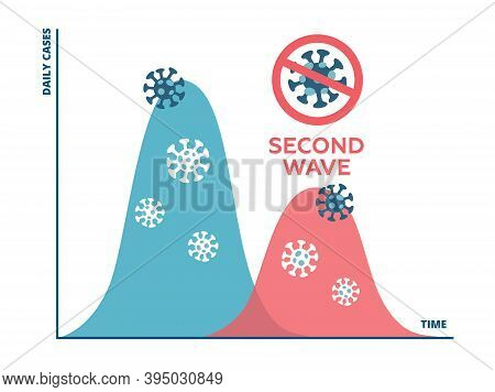 The Chart Showing The Spread Of Covid-19 Disease In A Second Wave If The Restrictions Are Released T