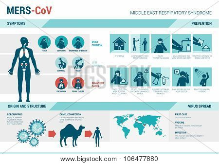 Mers_cov Infographics And Prevention Sign