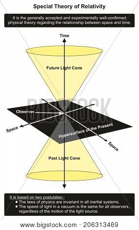 Special Theory of Relativity infographic diagram showing relationship between time and space in past present and future for physics science education