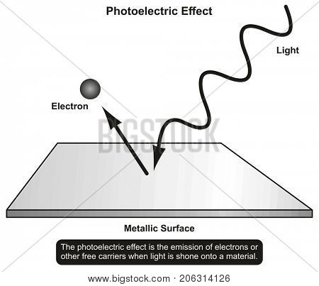Photoelectric Effect infographic diagram showing light shone in to a material and emission of electron result for physics science education and matter properties poster