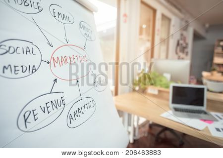 Marketing Plan Write On White Paper For Entrepreneur Meeting And Brainstorm To Find Out Business Pla