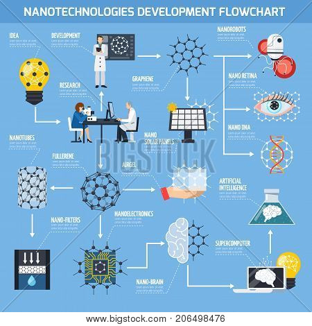 Nanotechnologies development flowchart with research, materials and devices, artificial intelligence, medicine on blue background flat vector illustration