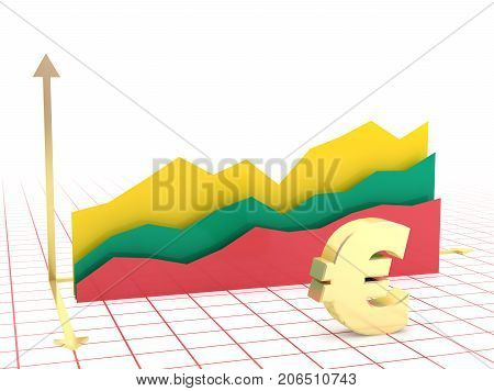 Lithuania Economy Growth Graph