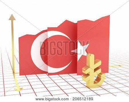 Turkey Economy Growth Graph