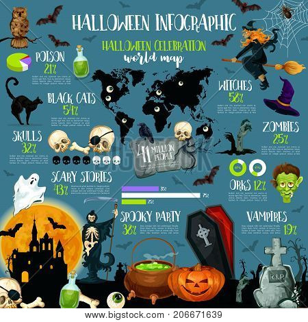 Halloween holiday celebration infographic template. Halloween night traditions statistic chart, graph and map with ghost, pumpkin and bat, witch, skull and zombie, spider, haunted house and graveyard