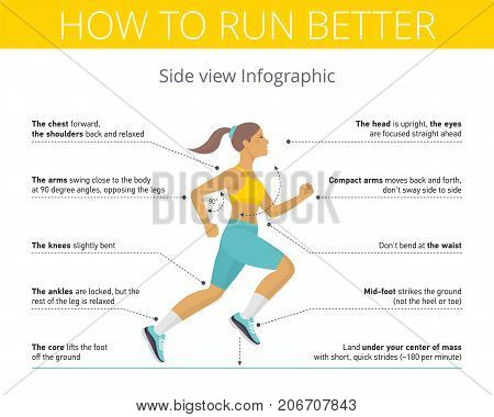The correct technique and right pose of running. Vector flat illustration. Young woman in the tights and topic is running with good run posture. Sport, jogging, fitness infographic. Isolated on white.