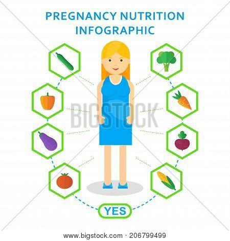 Pregnancy Nutrition Useful