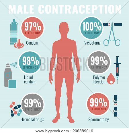 Man contraception infographics. Vector illustration in flat style on a light blue background. Concraceptive efficiency scientific concept.