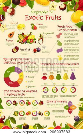 Exotic fruits infographics poster template on fruit nutrition facts. Vector graph elements for tropical figs, durian or papaya, market percent share for lychee and papaya or vitamins rating diagrams