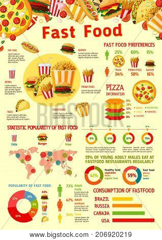Fast food infographics poster template of fastfood meal diagram, sandwich or burger snack consumption and hot dog statistics chart. Vector dessert taste preference, percent share of pizza on world map