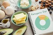 Keto ketogenic diet with nutrition diagram low carb high fat healthy weight loss meal plan poster