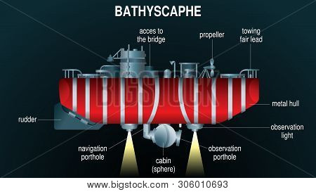 Drawing Of Red Bathyscaphe Submerged In The Abyss With The Lights Lit With The Names Of Its Componen