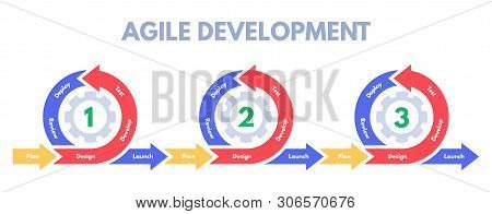 Agile Development Methodology. Software Developments Sprint, Develop Process Management And Scrum Sp