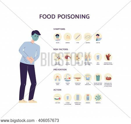 Food Poisoning Poster With Illness Signs, Flat Vector Illustration Isolated.