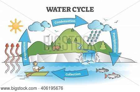 Water Cycle Diagram With Simple Rain Circulation Explanation Outline Concept
