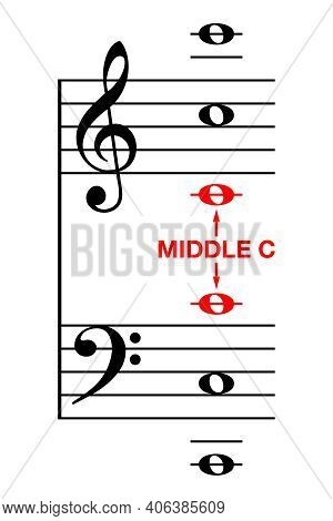C Tower, Piano Music Notes. Learning Aid, To Find The C Positions For The Treble Clef And The Bass C