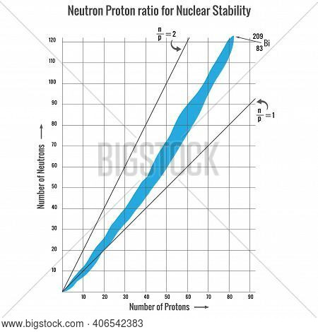 Nuclear Stability Depends On Neutron Proton Ratio Of A Nucleus. Nuclear Reaction Ie,nuclear Fission