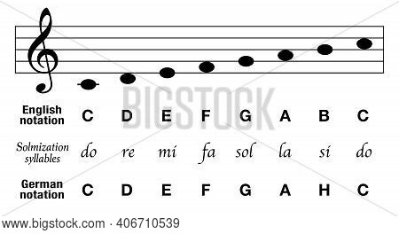 Music Notes C Major Scale, English Notation, German Notation With H Instead Of B, Plus Solmization S