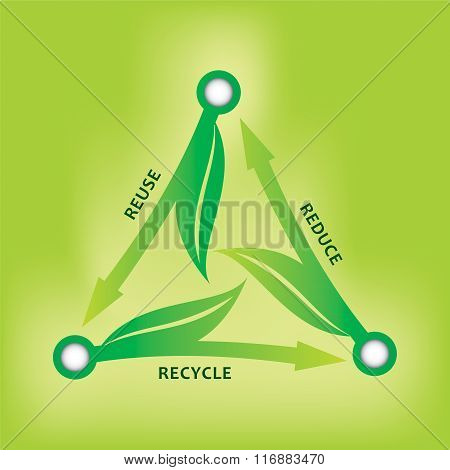 Reuse, Reduce, Recycle - Ecological Strategy.