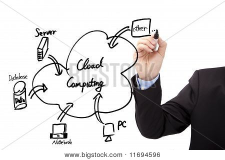 Businessman's hand draw cloud computing diagram