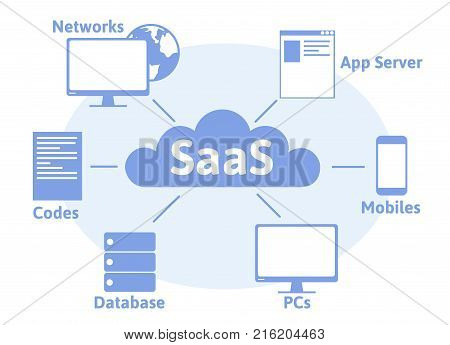 Concept of SaaS, software as a service. Cloud software on computers, mobile devices, codes, app server and database. Vector illustration in flat style, isolated on white background.