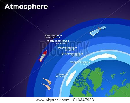 Earth atmosphere layers vector photo bigstock earth atmosphere layers infographic vector illustration science ccuart Image collections