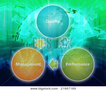 Quality management improvement cycle business international strategy concept diagram