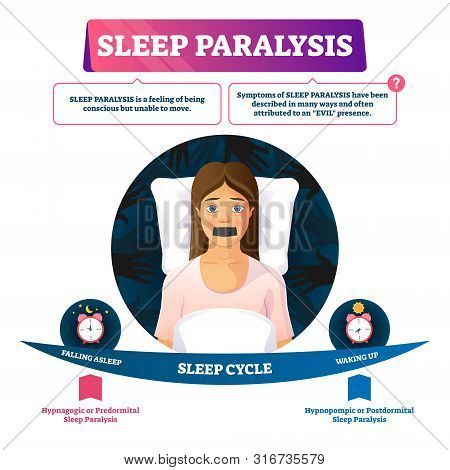 Sleep Paralysis Vector Illustration. Unable Conscious Move Feeling Problem. Night Cycle Diagram With