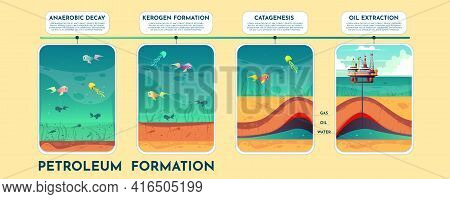 Petroleum Formation Cartoon Vector Infographics With Process Phases On Time Line. Fossil Fuel Format