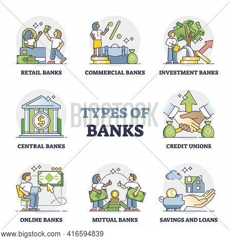 Types Of Banks As Financial Institution Classification In Outline Diagram
