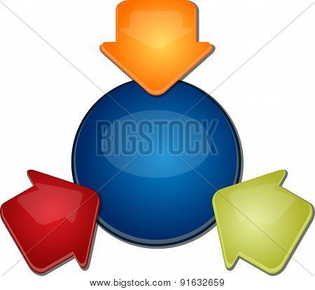 blank business strategy concept diagram illustration inward direction arrows three 3