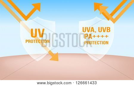 uva and uvb protection shields , 2 steps