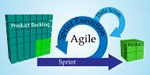Concept of Scrum Development Life cycle and Agile Methodology Each change go through different phases and Release poster