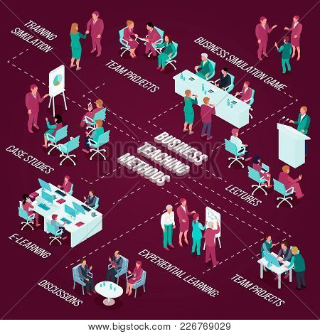 Business Education Isometric Flowchart With Teaching Methods Including Team Projects, Simulation Gam