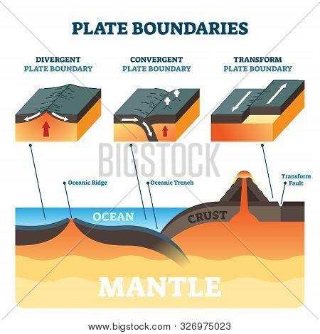 Plate Boundaries Vector Illustration. Labeled Tectonic Movement Comparison. Scheme With Divergent, C