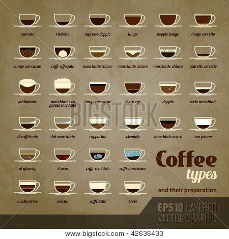 Coffee types and their preparation | EPS10 Vector Icon Set | Info-graphic poster