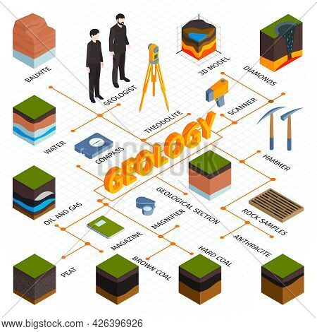 Isometric Geological Flowchart With Theodolite Scanner Compass Other Equipment And 3d Models Of Soil
