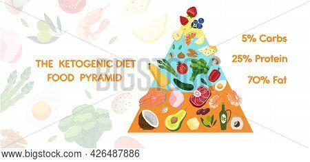 Keto Diet Nutrition Food Pyramid Banner. Ketogenic Diet Food Chart.