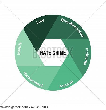 Diagram Concept With Hate Crime Text And Keywords. Eps 10 Isolated On White Background